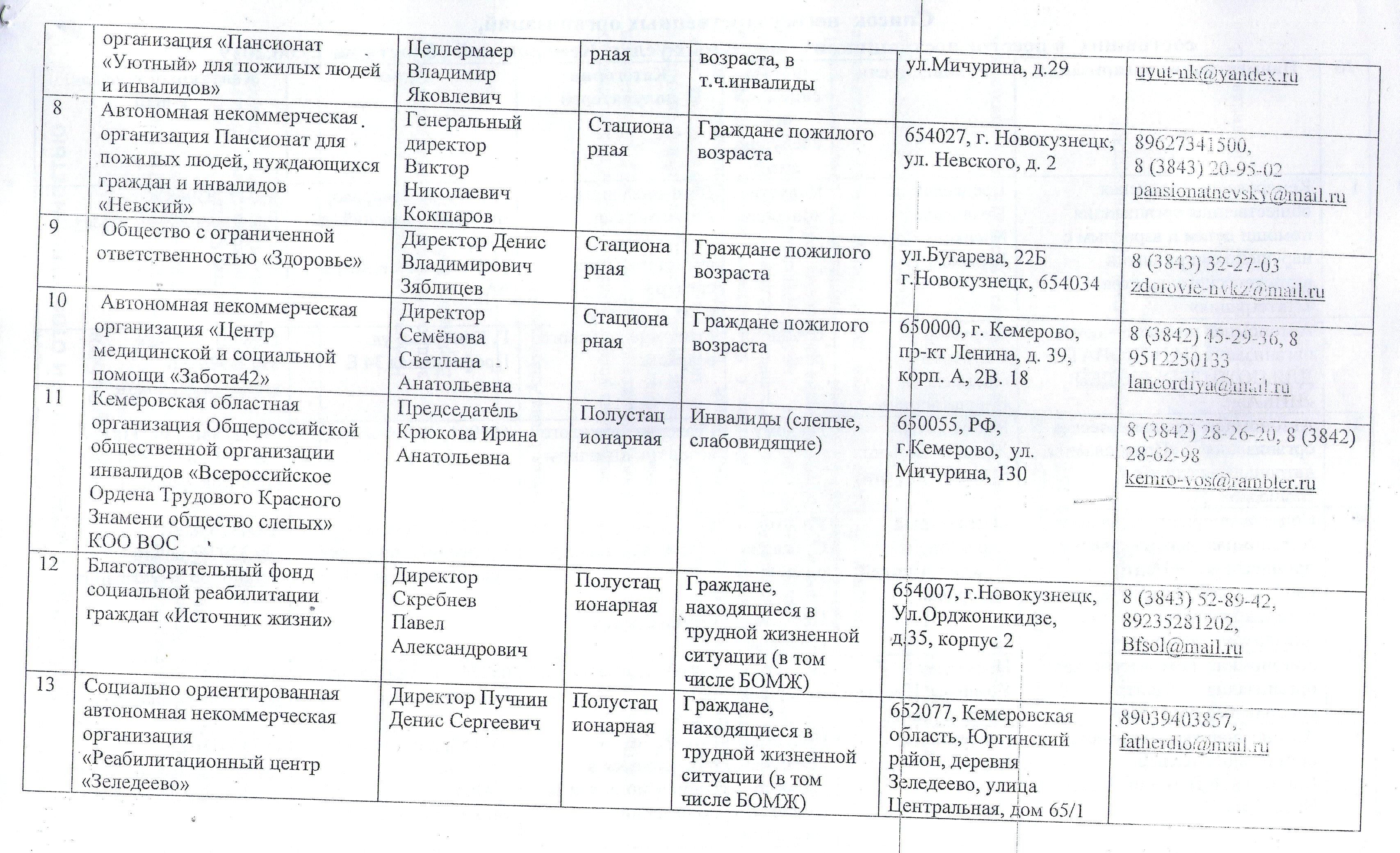 Кемеровское отделение №8615. ПАО «Сбербанк России», БИК 043207612.